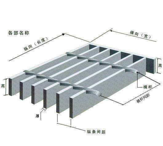 钢格板(格栅板)型号中的g325/30/100图解